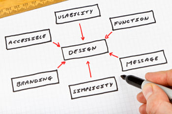 Diagram of website design considerations