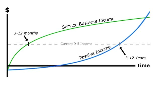 Income over time for various businesses