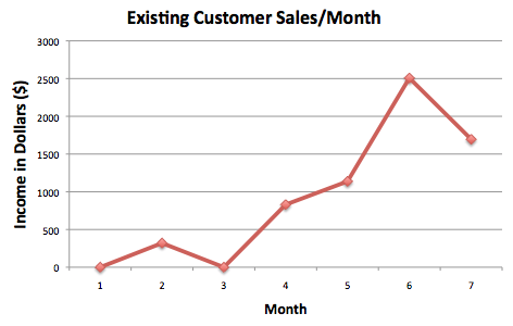 tips to keep customers loyal and maximize profits