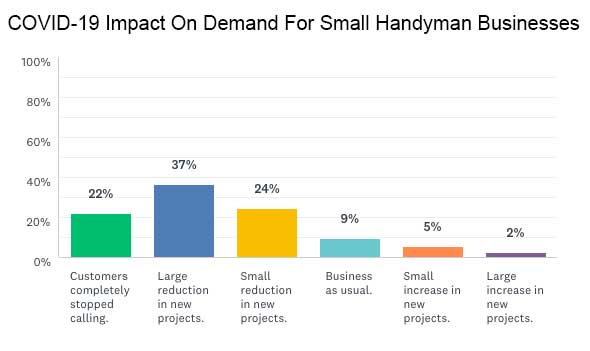 COVID-19 Impact on Handyman Business